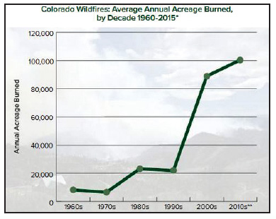COLORADO WILDFIRES: AVERAGE ANNUAL ACREATE BURNED, BY DECADE 1960-2015