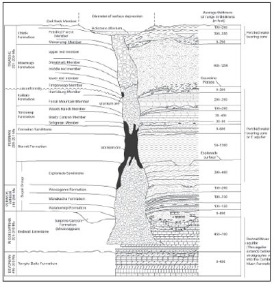 STRATIGRAPHIC COLUMN OF BRECCIA PIPE